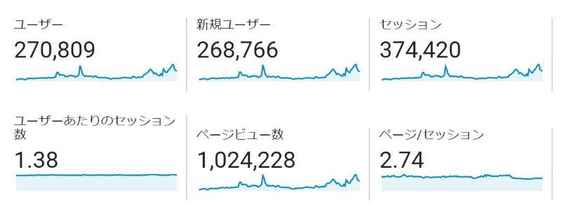 100万PV達成!