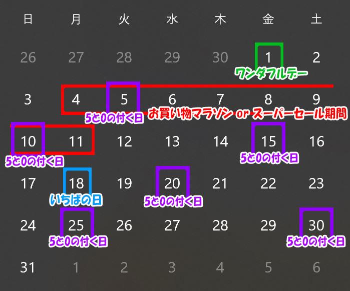 ★★楽天市場の主要5セールのカレンダー